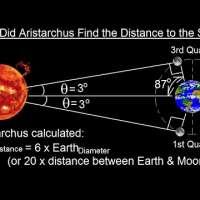 Aristarchus: Distance to the Sun?