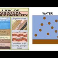 Steno's Laws (How Rock Layers Behave)